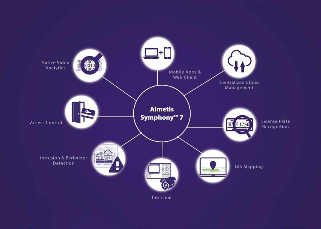 La piattaforma VMS Symphony di Aimetis by Senstar